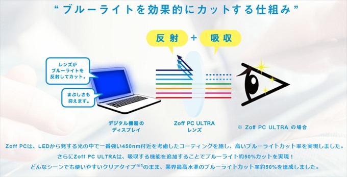 Zoff PC ULTRAがブルーライトを50%カットする仕組み