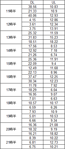 楽天モバイルの通信速度表