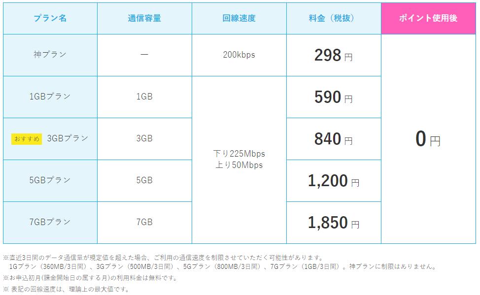 格安SIM ロケットモバイルの料金表