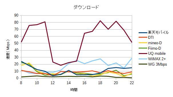 2016年5月のMVNO 格安SIMの下り通信速度測定結果