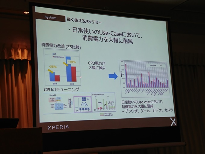 Xperia X Performanceはソフトウェア的に省電力化
