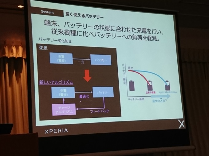 Xperia X Performanceが充電アルゴリズムにフィードバックして最適化を行う図