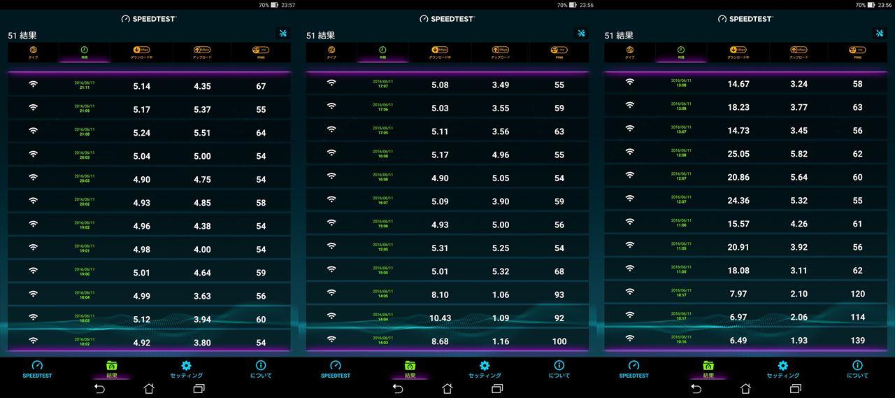 WiMAX 2+の通信速度データ
