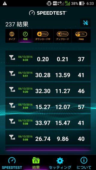 DTI SIMネットつかい放題プランの通信速度