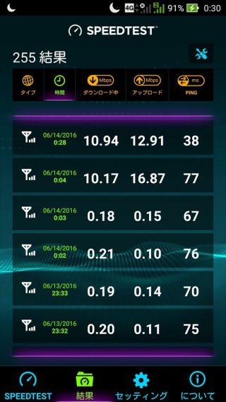 通信の制御が解除されたDTI SIMネットつかい放題プランの通信速度