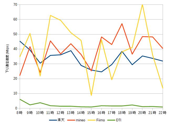 2016年8月度格安SIMの通信速度測定グラフ