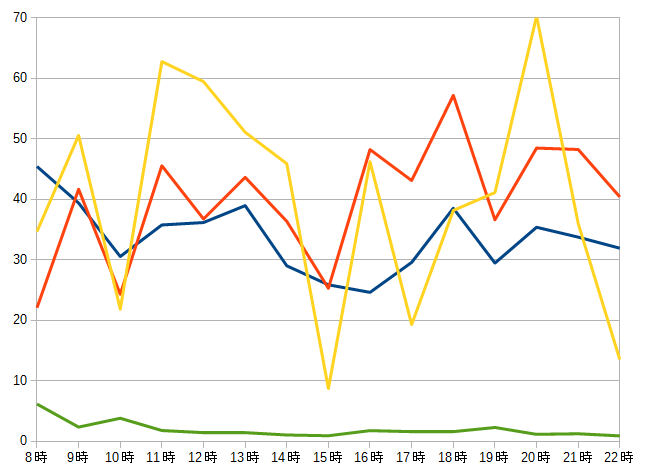 2016年8月度の格安SIMスピードテスト結果グラフ