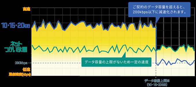 新大容量プランとネットつかい放題プランの比較図